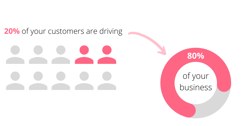 Patero Principle in Customer Value