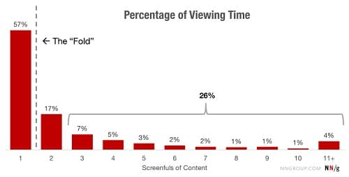 above the fold content has the most percentage of viewing time