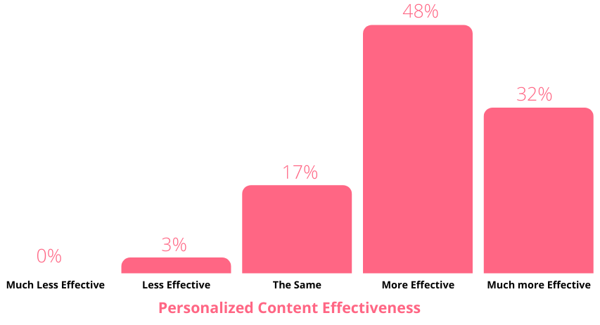 personalized content effects
