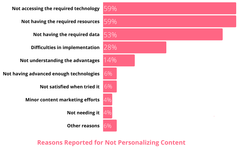 reasons that some companies don't personalize content