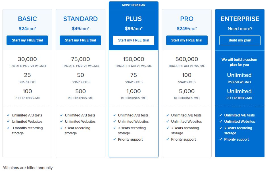 CRO tool pricing