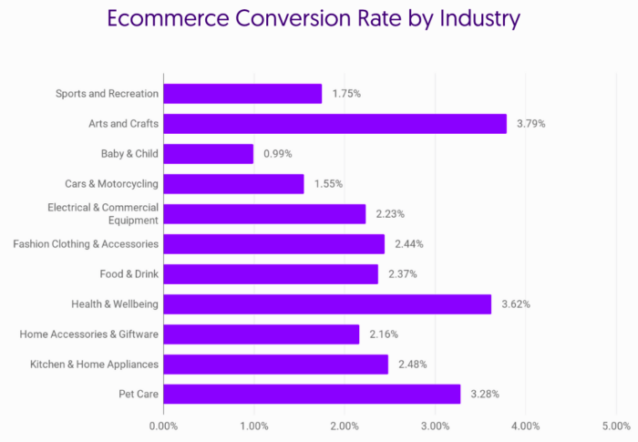 ecommerce conversion rate for various industries
