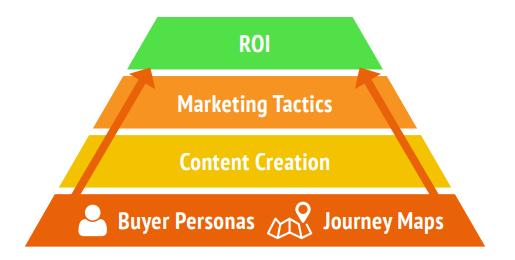 foundation of business marketing
