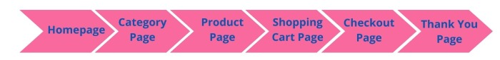 steps to reach the conversion goal on an eCommerce website: homepage, category page, product page, shopping cart page, checkout page, thank you page