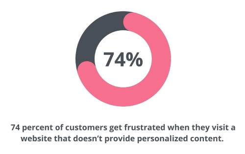 a chart showing 74 percent of customers get frustrated when they visit a website that doesn't provide personalized content